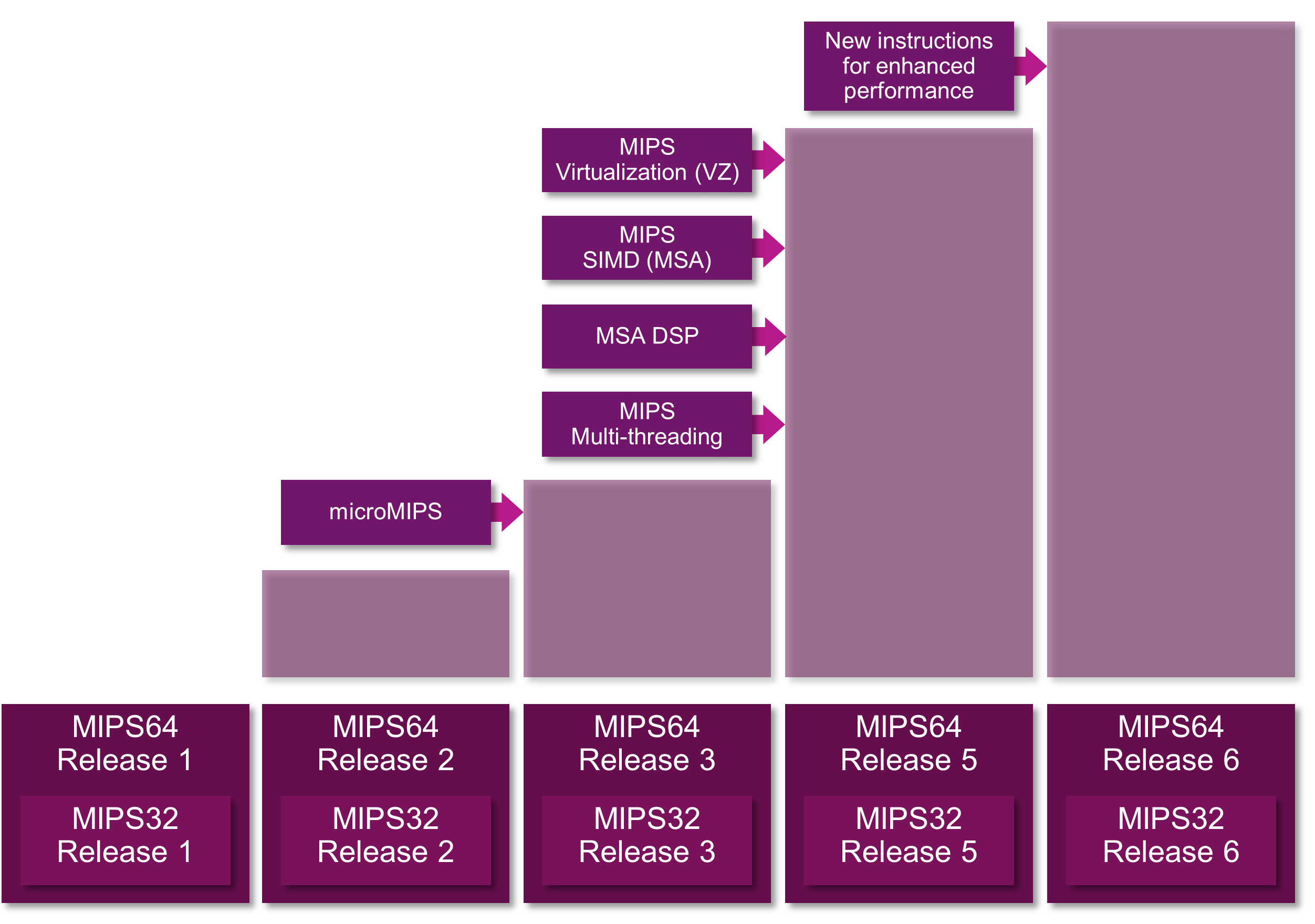 MIPS architecture - history(1)