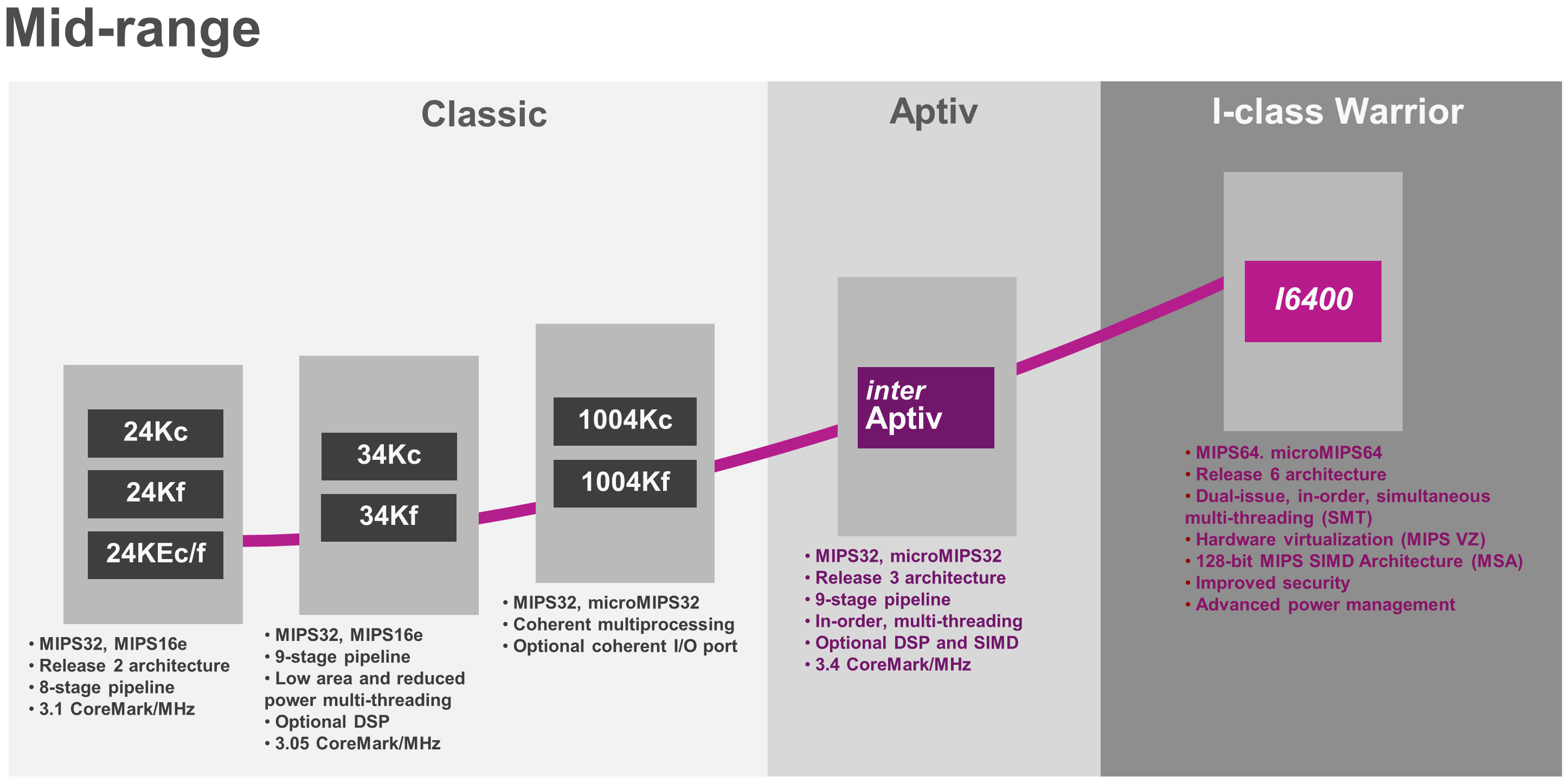 The evolution of MIPS CPUs - I-class _f