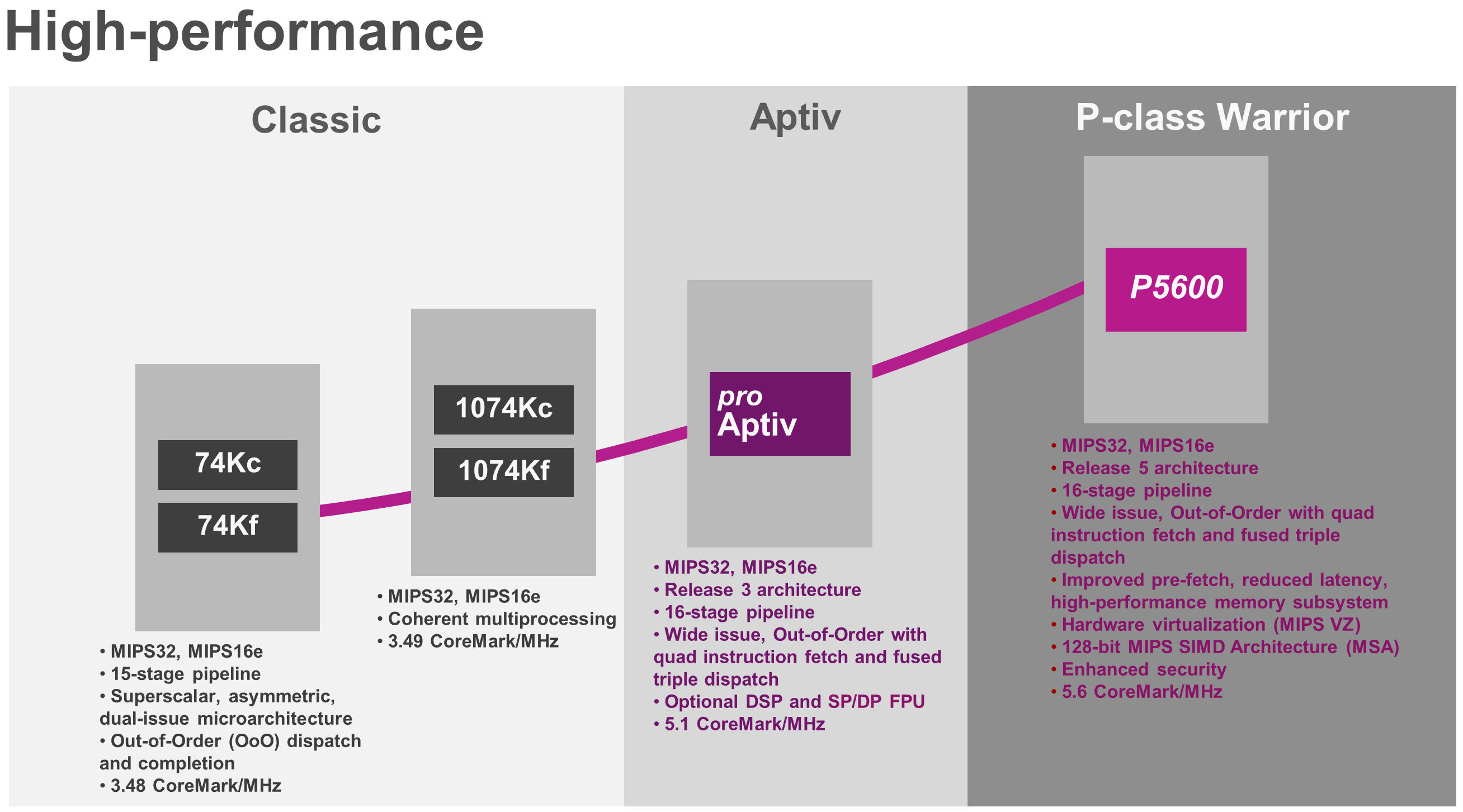 The evolution of MIPS CPUs - P-class