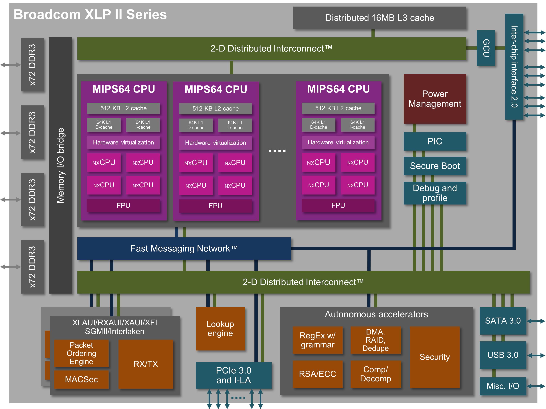 Broadcom XLP II - nxCPU - MIPS64
