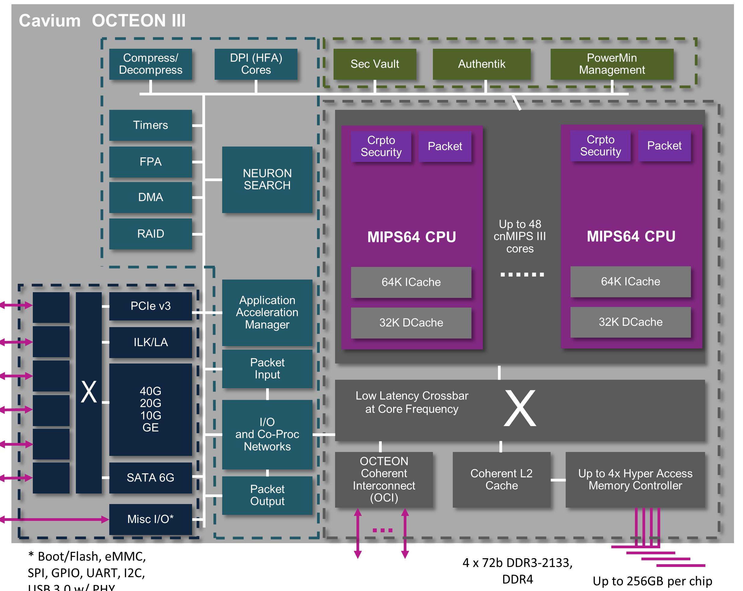 Cavium OCTEON III - cnMIPS - MIPS64_f
