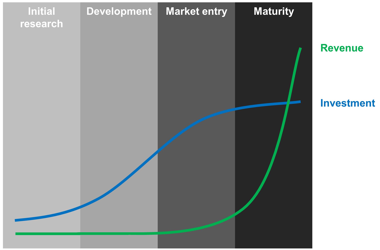 how to make a revenue model