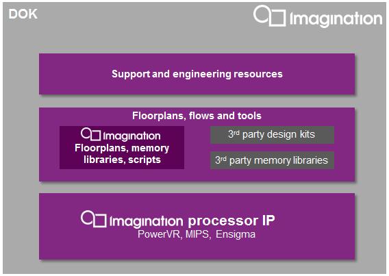 Imagination-DOK