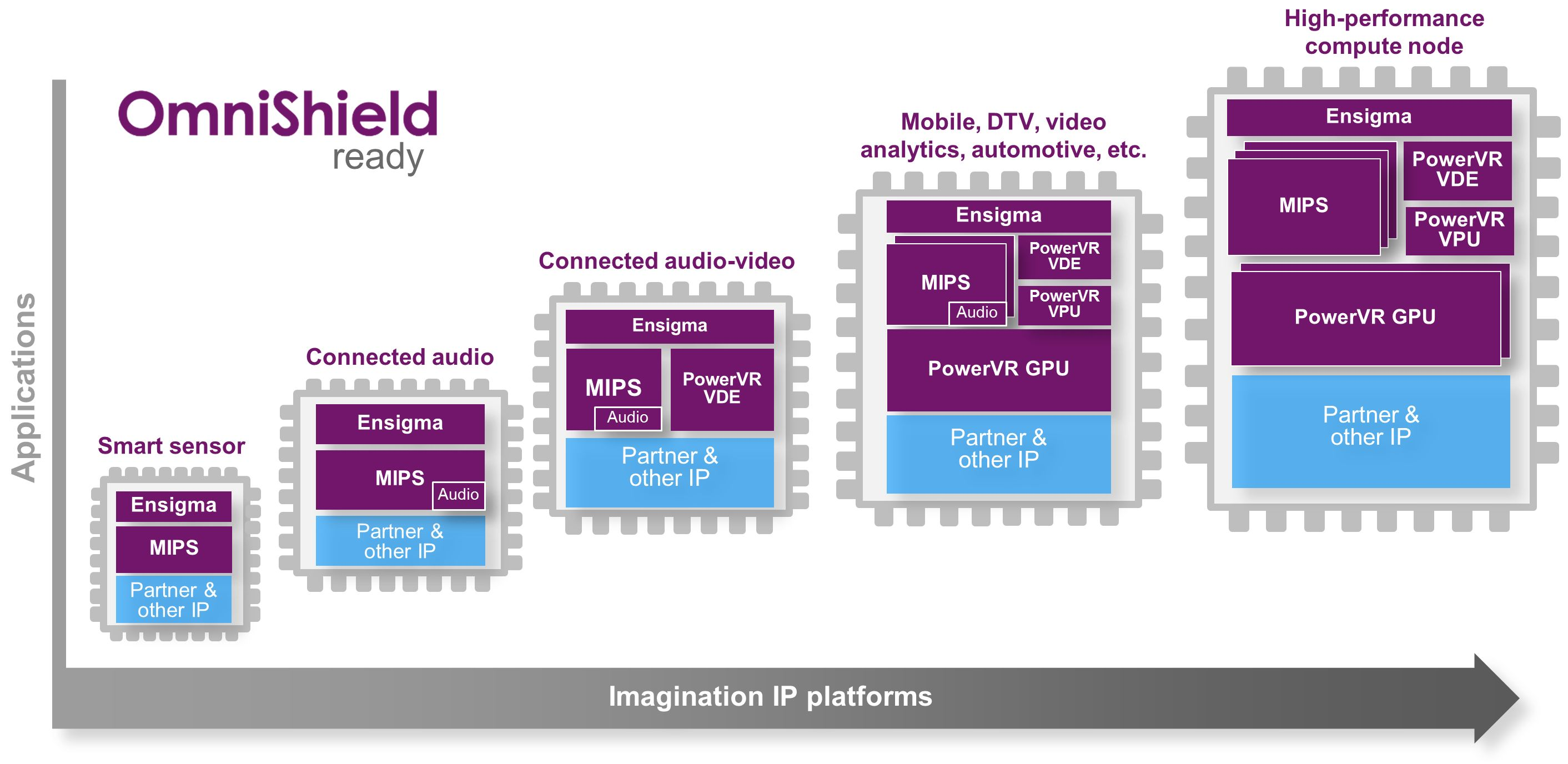 Imagination, TSMC IP platforms - SoC IP-0