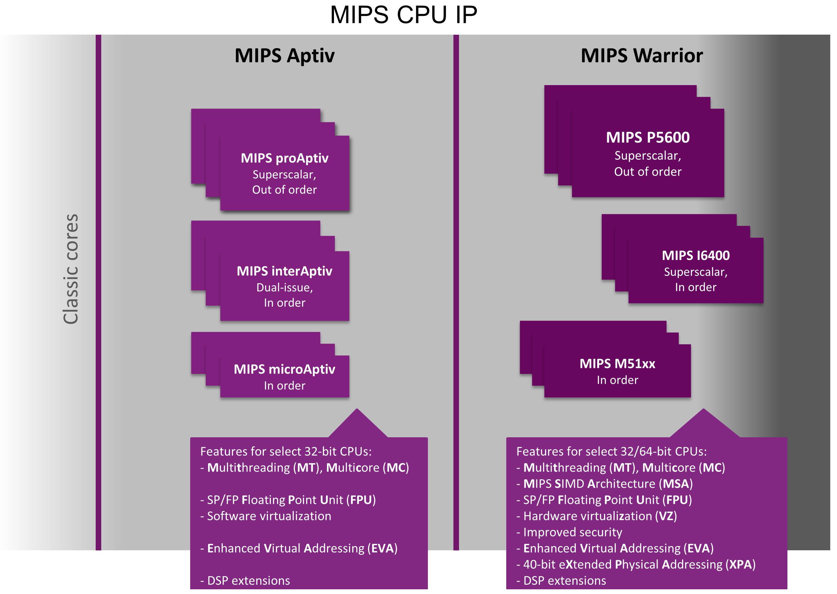 MIPS Warrior roadmap
