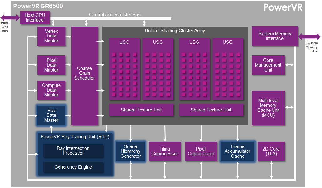 PowerVR-GR6500-GPU-PowerVR-Wizard-GPUs