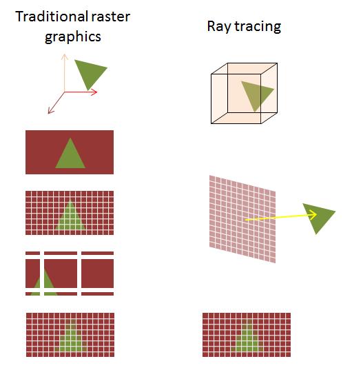 Traditional-graphics-vs-ray-tracing