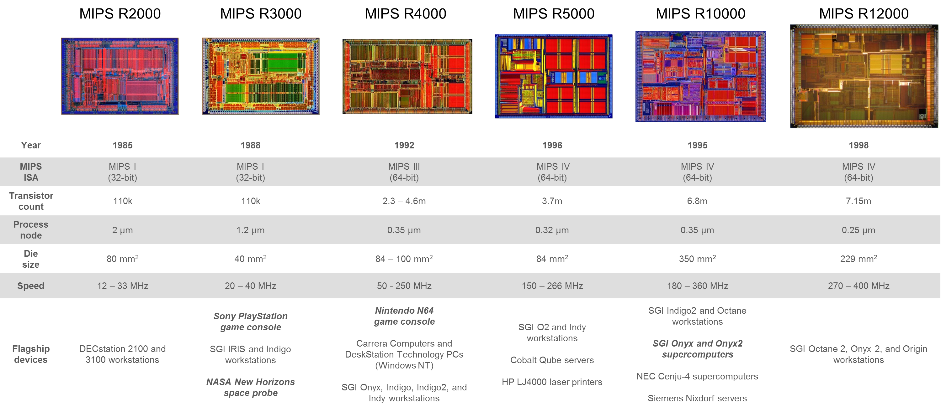 Great MIPS chips of the past