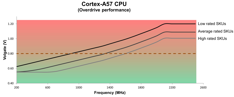 1-Cortex-A57 CPU - DVFS chart
