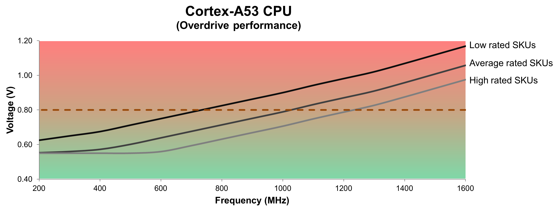 2-Cortex-A53 CPU - DVFS chart
