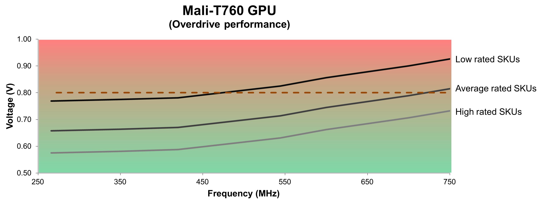 3-Mali-T760 GPU - DVFS chart