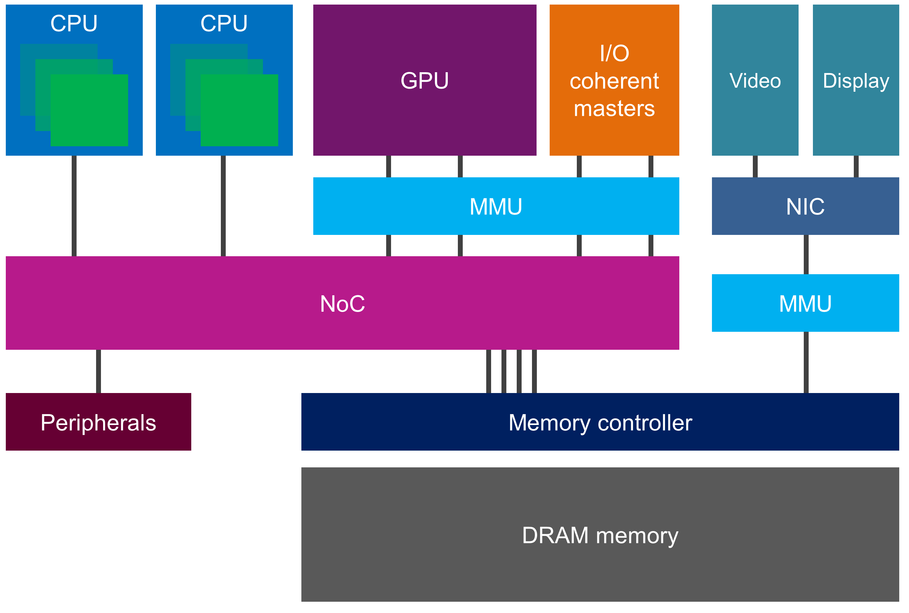 Mobile SoC architecture - cache coherency