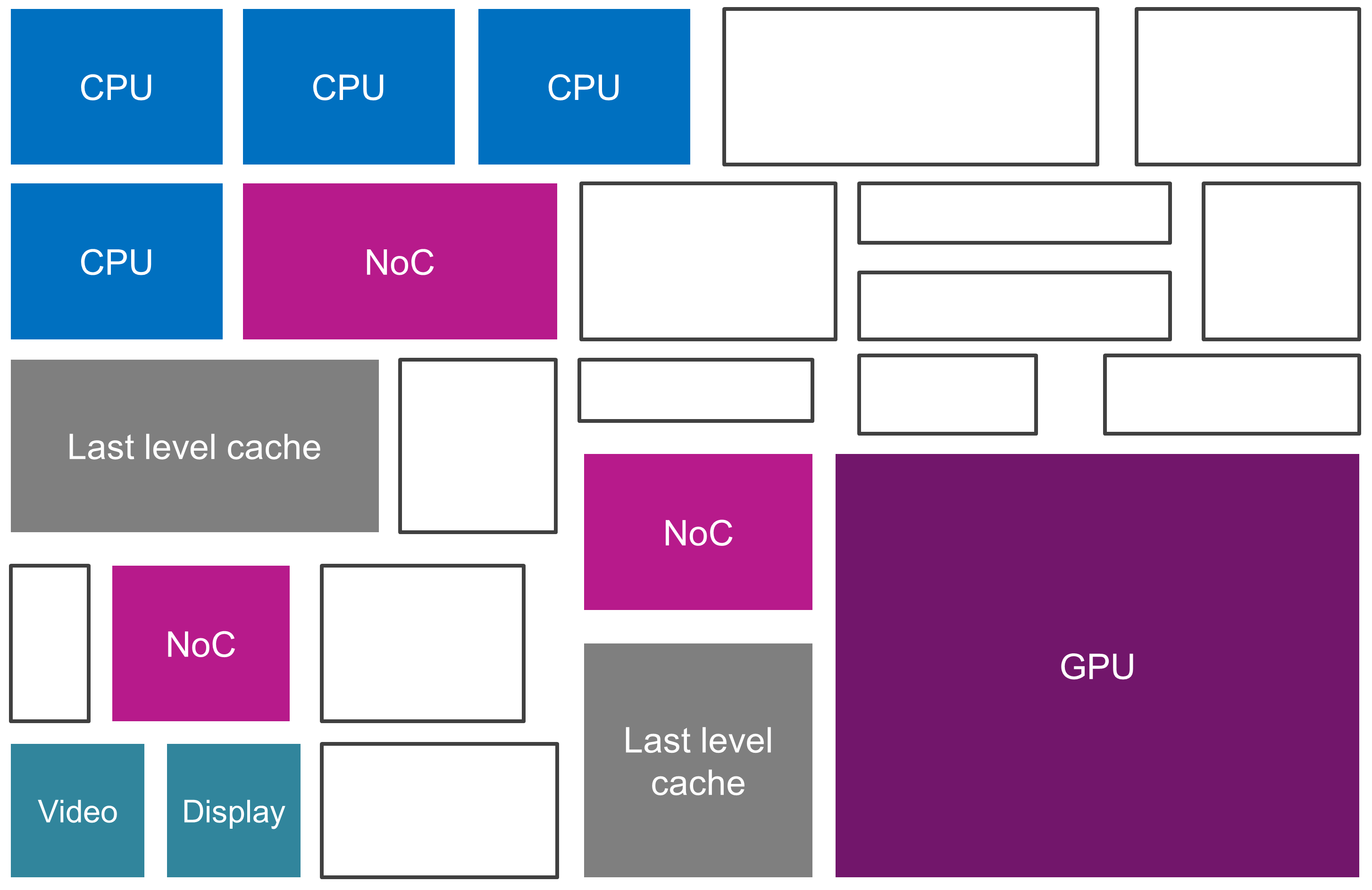 Mobile SoC layout - last level cache + NoC