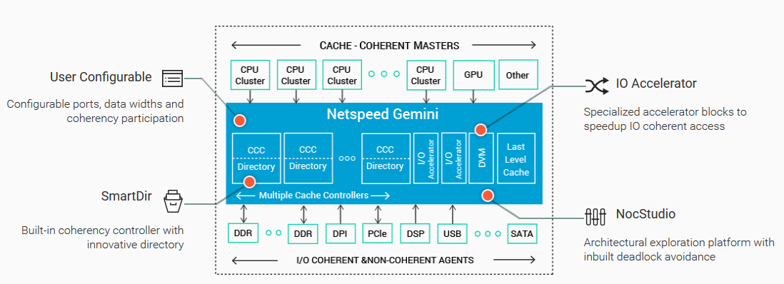 NetSpeed Gemini - cache coherent NoC
