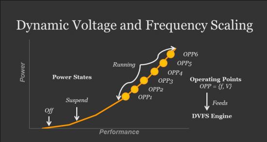 dvfs-omap-processor